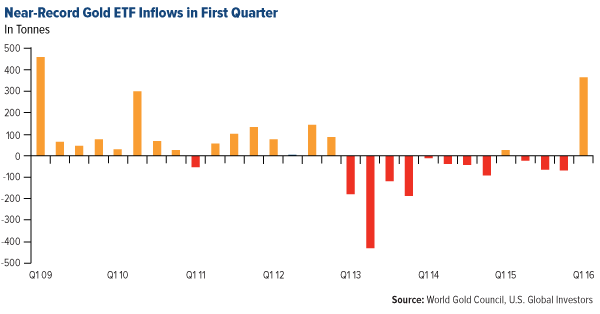 COMM-near-record-gold-ETF-inflows-in-first-quarter-05122016